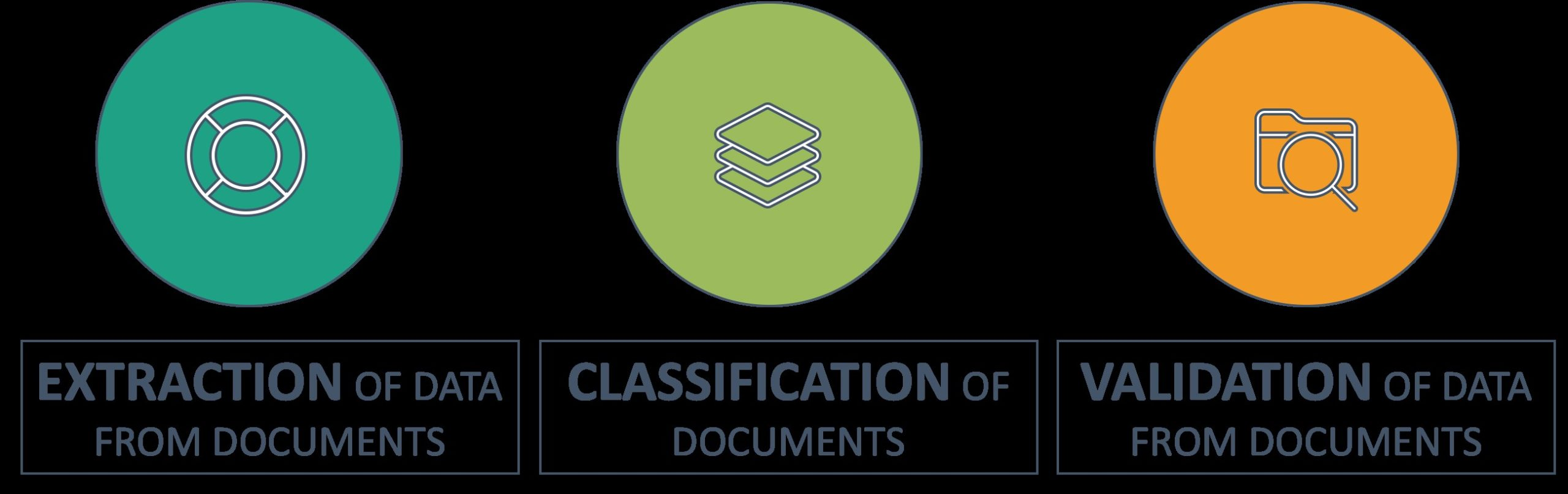 Document Digitization using RPA and AI.