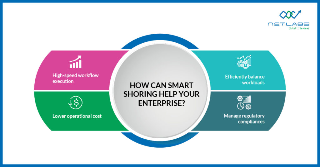 How is Smart-shoring helping enterprises infographic